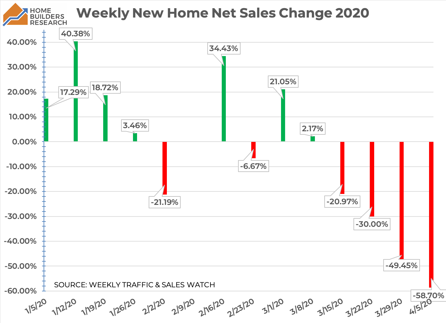 Weekly Net Sales Change 2020