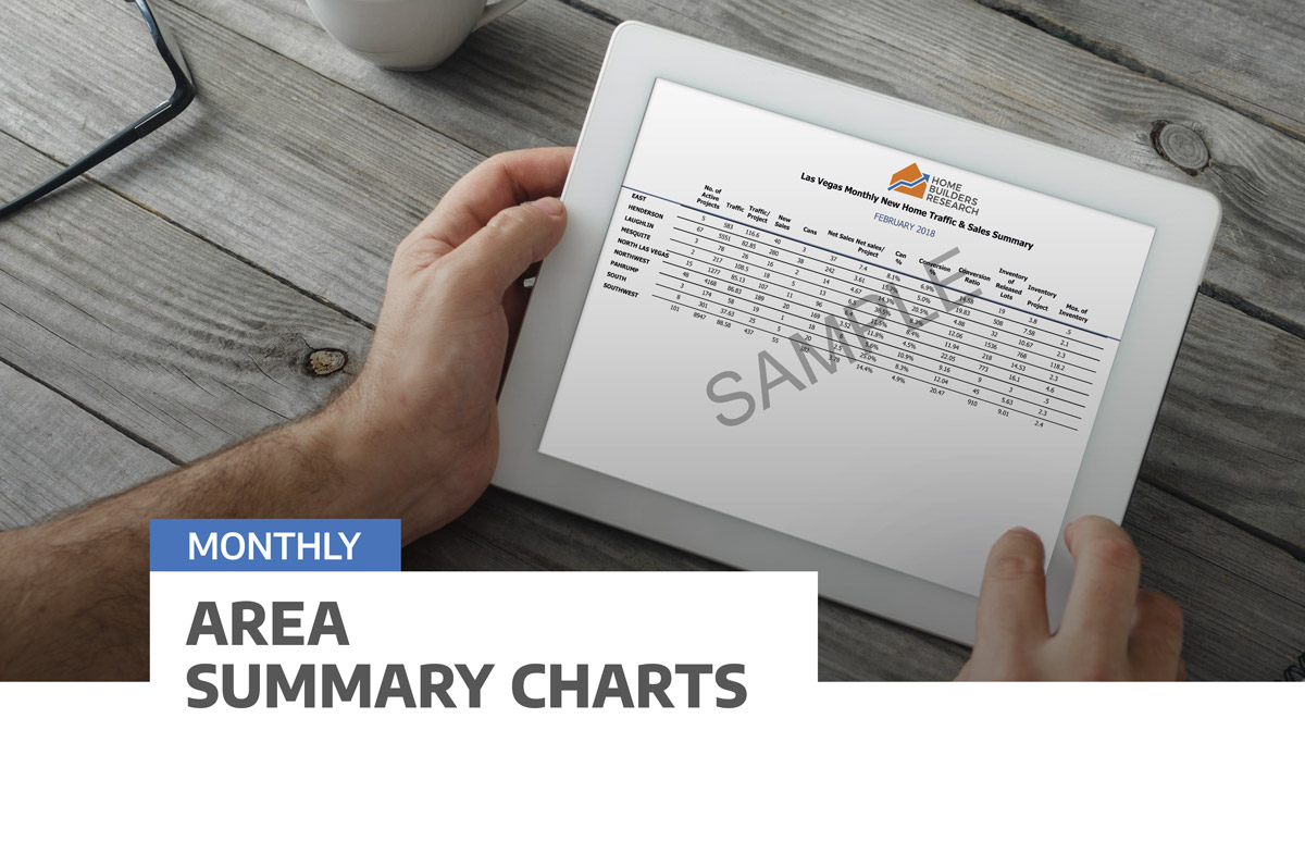 Area Summary Charts