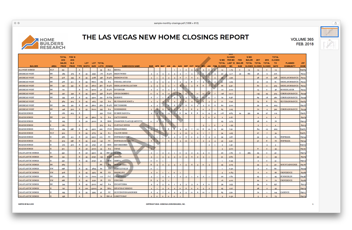 Las Vegas New Home Closings and Permit Report