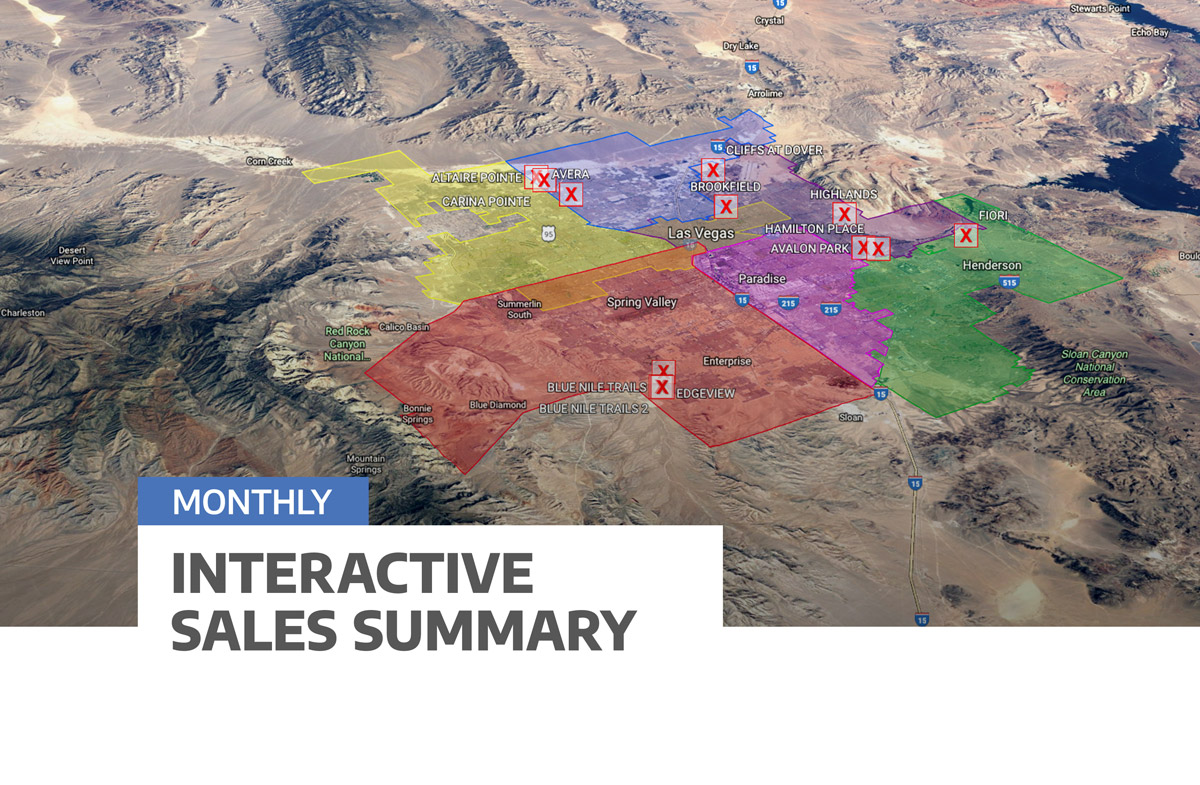 Interactive Sales Summary